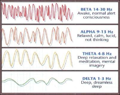 hypnosis theta brainwaves