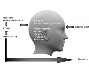 NLP Neuro Linguistic Programming Communication